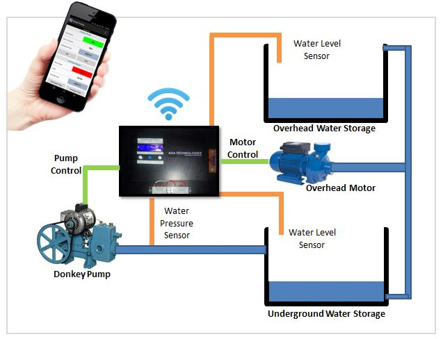 Smart Pump - Installation Diagram
